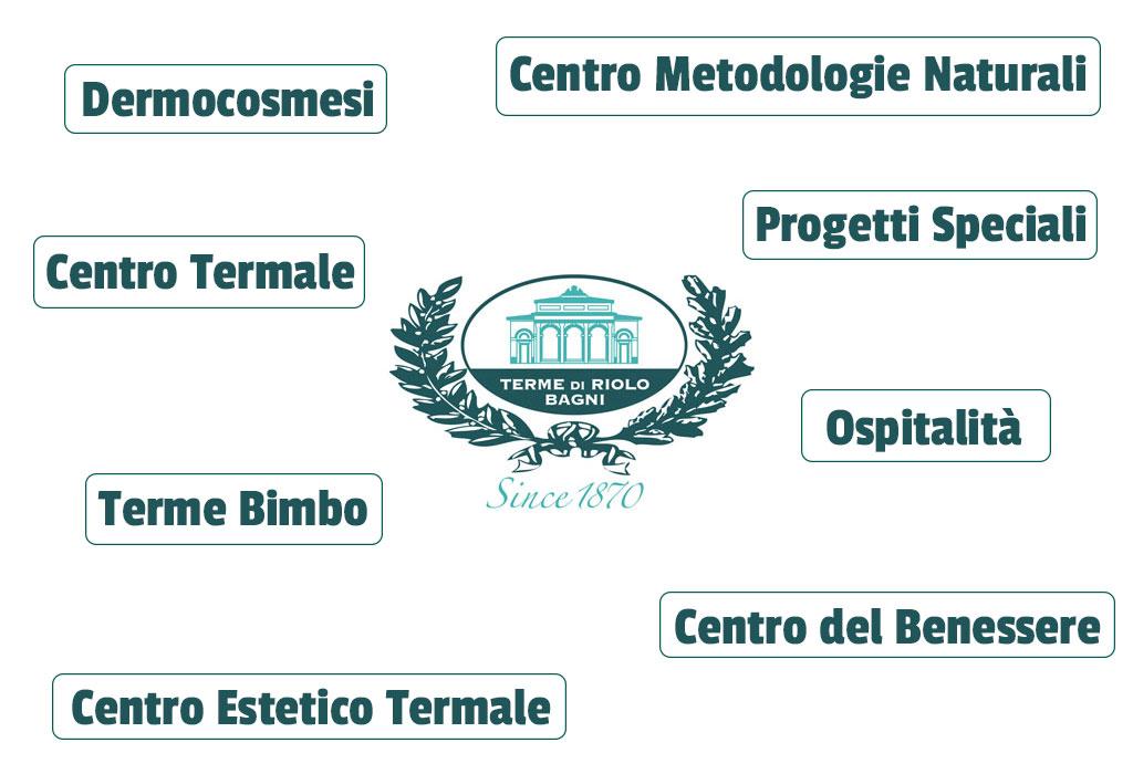 Terme di Riolo | Centri